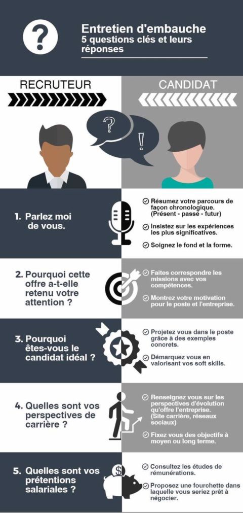 5 clés pour préparer un entretien
